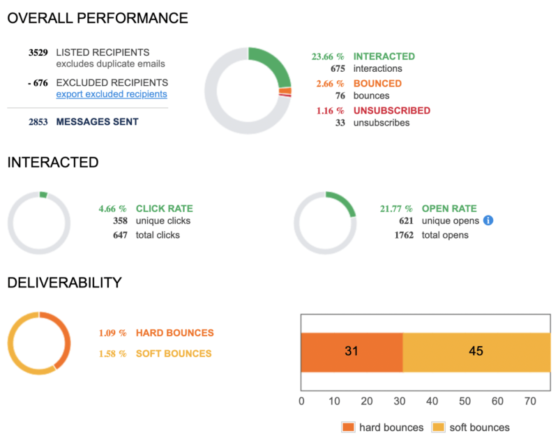 Email statistic report from ClickDimensions